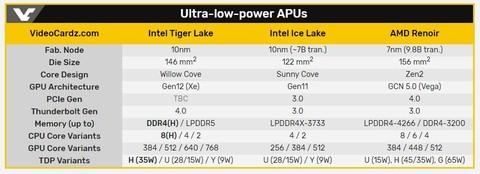曝英特尔11代移动标压处理器明年Q1发布,支持DDR5内存
