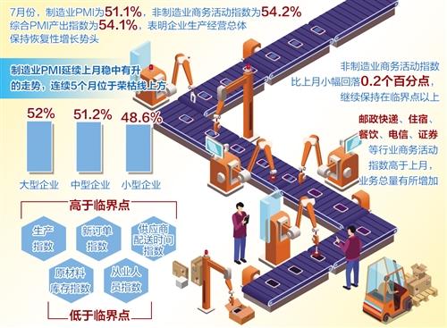7月份制造业PMI和非制造业商务活动指数均在荣枯线上方——  政策显效发力 经济稳健复苏