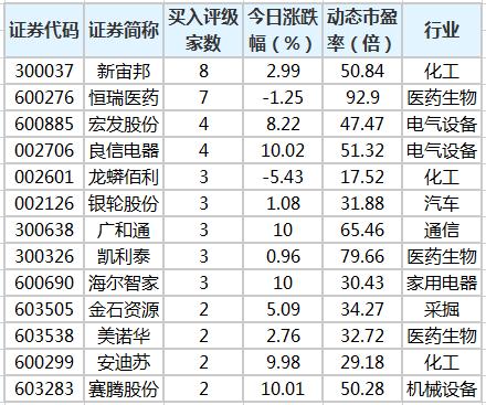 56股获机构买入型评级 新宙邦关注度最高