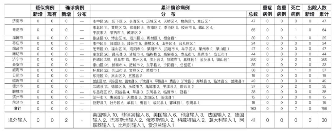 [sky首页]24时山东省新型冠状病毒sky首页图片