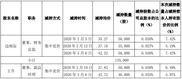 元隆雅图董监高合计减持63.98万股 套现约2503.48万元