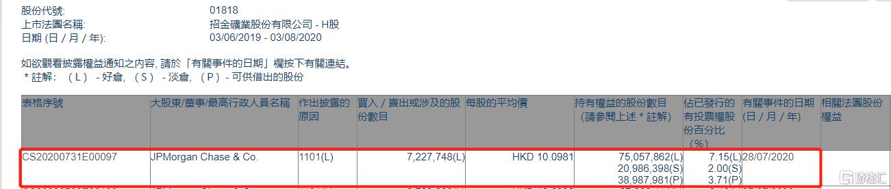 招金矿业(01818.HK)获摩根大通增