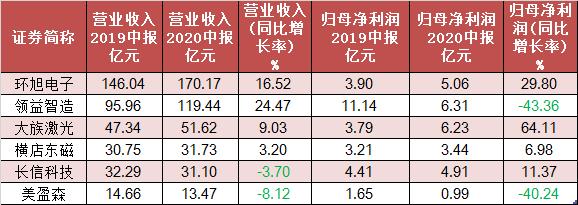 iPhone大卖:A股苹果产业链牛股集中 四季度业绩或将再度爆发