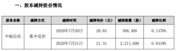 三鑫医疗股东中航信托减持260万股 套现约5540.6万元