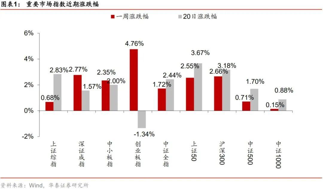 【华泰金工林晓明团队】上周盈利、换手率因子表现较好——因子跟踪周报20200829