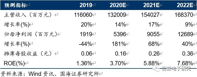 【中报点评】京东方A:2020Q2业绩大超预期,全球面板龙头拐点已来