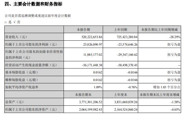 ST慧业2020年上半年净利2302.61万扭亏为盈