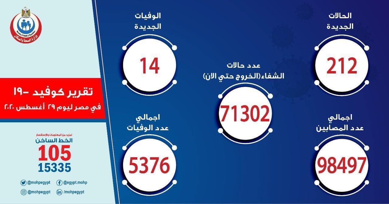埃及新增212例新冠肺炎确诊病例 累计98497例