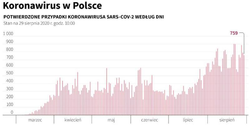 波兰新增新冠肺炎确诊病例759例 新增死亡14人