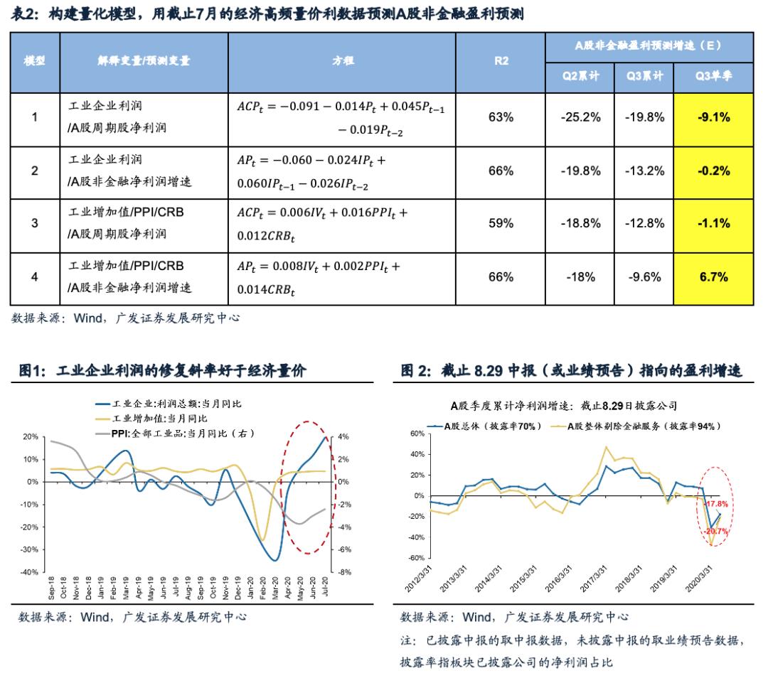 广发策略:金融条件宽松暂未转变 顺周期低估值补涨仍具有持续性