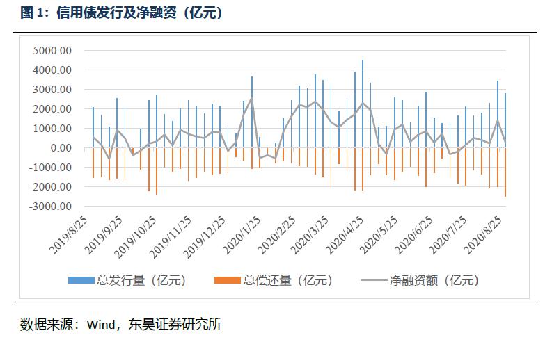【东吴固收李勇·信用债周报】信用债收益率总体上升,信用利差收窄(2020年第33期)