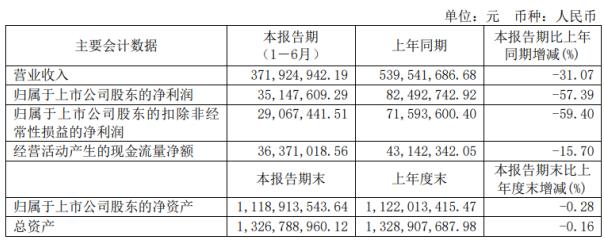 雅运股份2020年上半年净利3515万下滑57% 染料和助剂营收均有所下滑