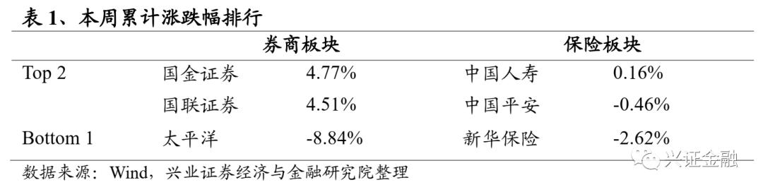 【兴证金融 傅慧芳】非银周报(08.24-08.30):上市险企中报业绩分化,预计券商8月业绩继续高增