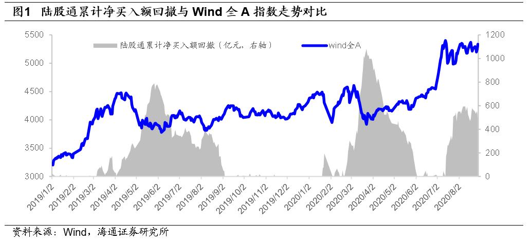 【海通金工】创业板风险释放后如期反弹,市场震荡上涨格局不改