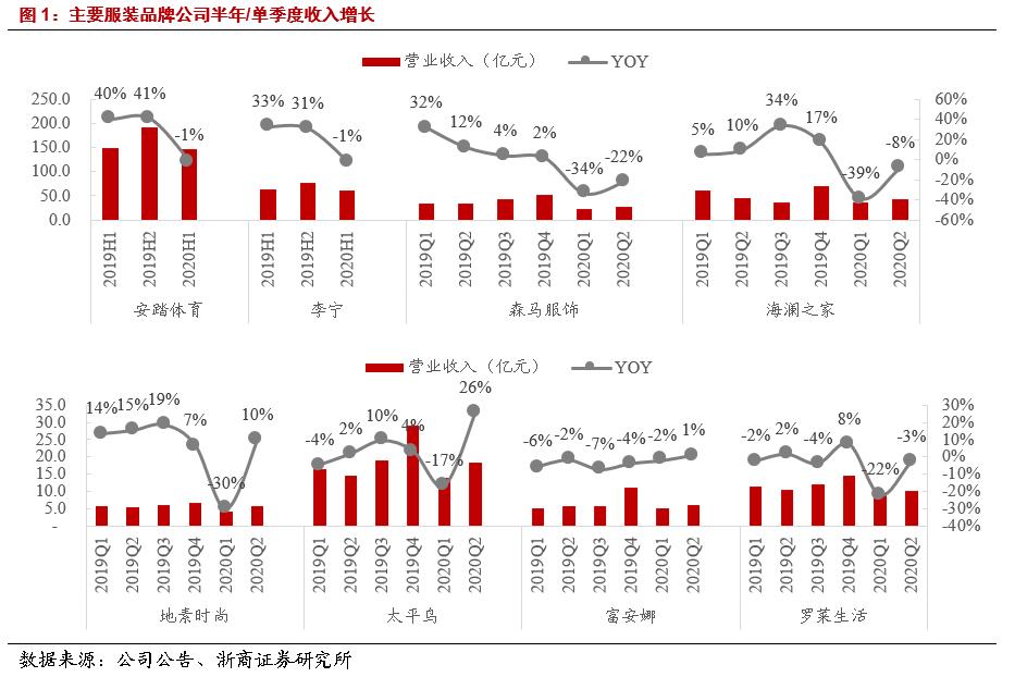浙商纺服 周观点:全面看多复苏超预期龙头投资机会
