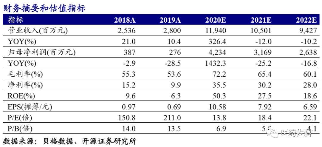 华大基因:中报超预期,上调业绩预测【开源医药】