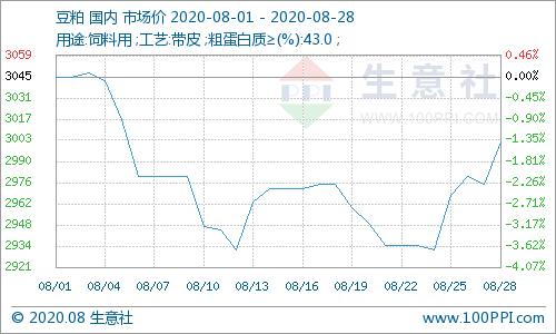 生意社:进口大豆数量剧增 8月豆粕反弹乏力