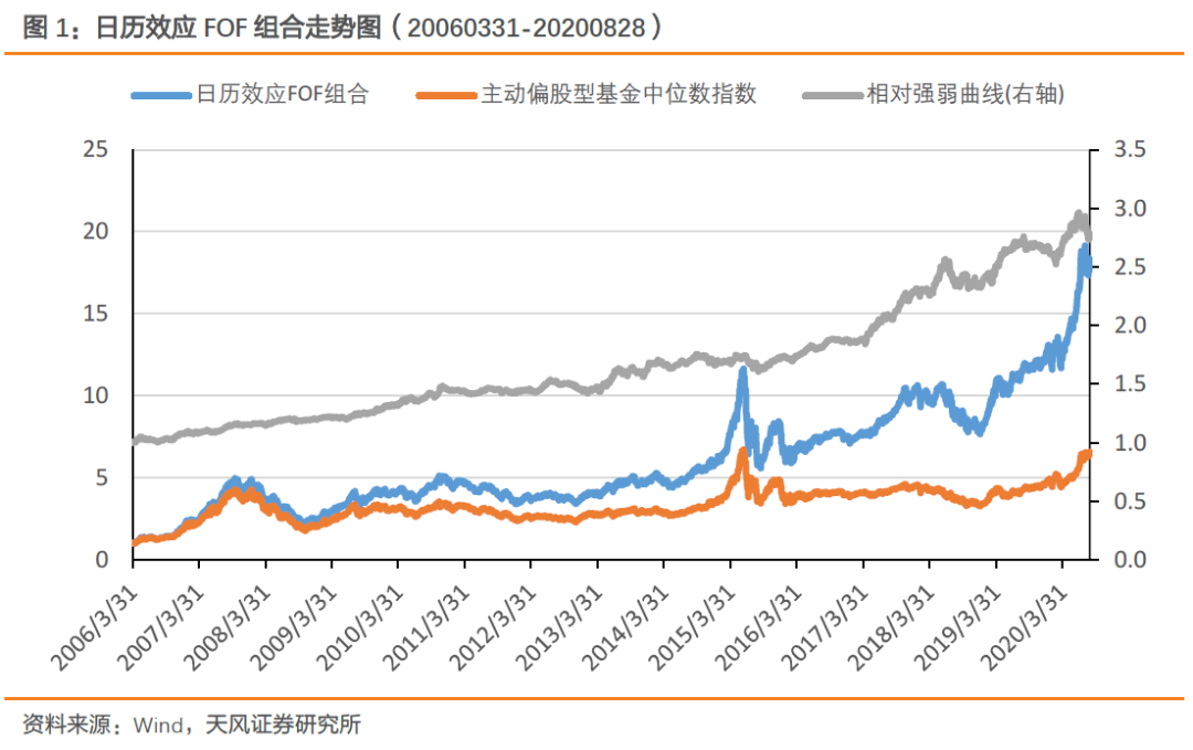 "【FOF组合推荐周报】""双鑫""ETF组合表现优异,上周超额收益达1.71%"