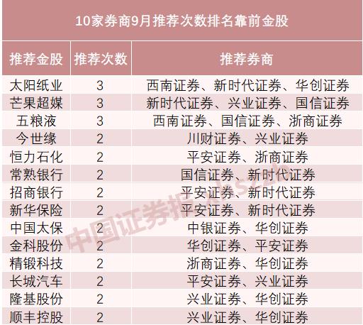 十大券商9月展望:结构性行情可期 掘金顺周期个股(附金股)