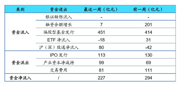 【海通立体策略】上周资金净流入22亿元(荀玉根、郑