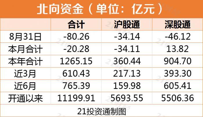 8月收官:北向资金净卖出80多亿元 五粮液遭净抛13.95亿元