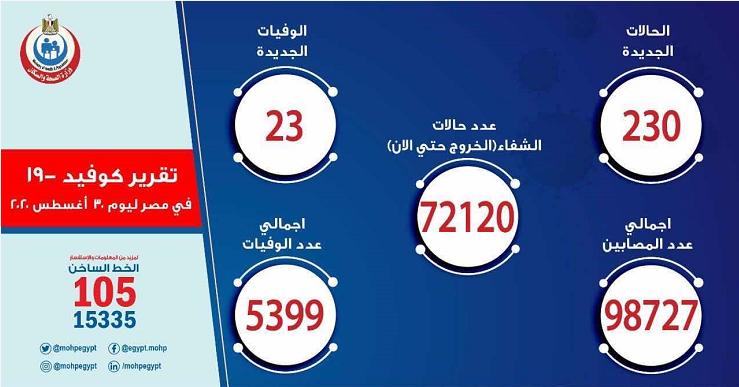 埃及新增230例新冠肺炎确诊病例 累计确诊98727例