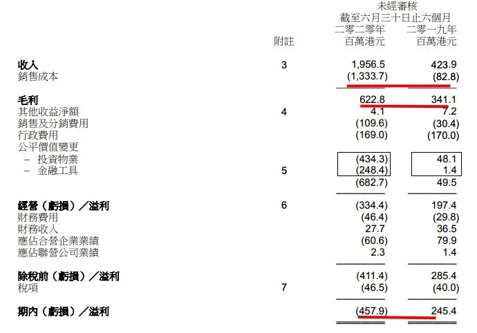 永泰地产中期业绩由盈转亏4.86亿港元