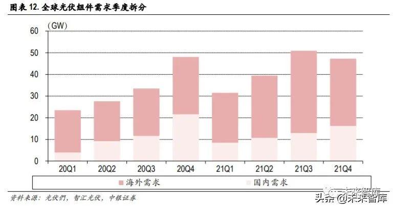 光伏行业2020年中期投资策略:需求强势复苏,HJT产业化提速