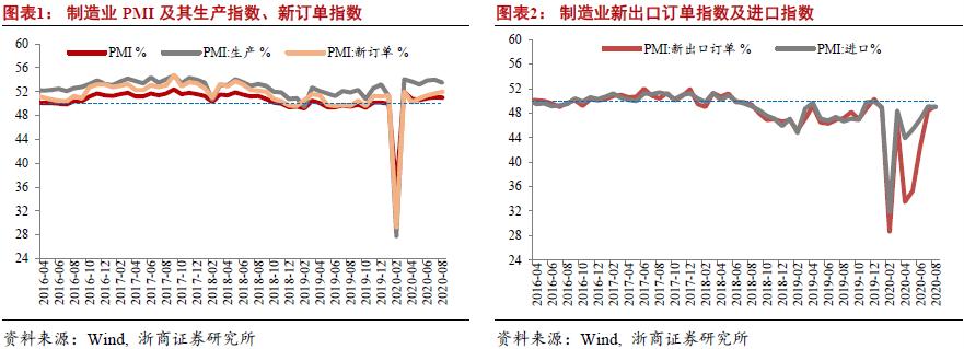 【浙商宏观||李超】PMI再提示出口超预期