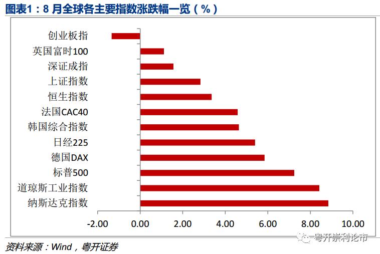 粤开证券:9月指数有望再上台阶 附十大金股
