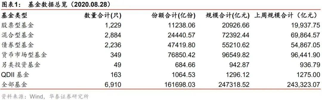 【华泰金工林晓明团队】易方达信息行业精选募得106亿份——华泰金工FOF投资周报20200829