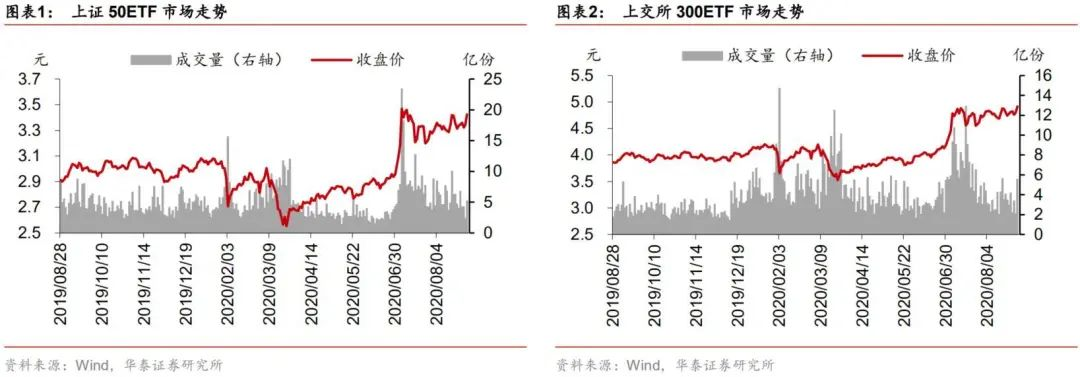 【华泰金工林晓明团队】上周标的上涨,期权成交量下降——期权期货周报20200830