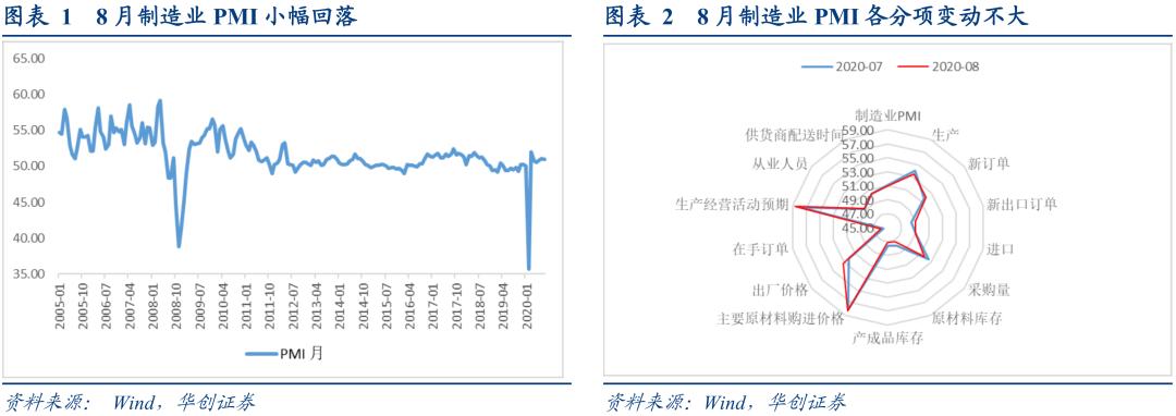 制造业PMI小幅回落,对债市增量利好有限——8月PMI