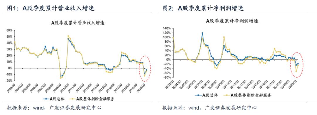 【广发策略】盈利如期回暖,单季环比新高 ——20年中报业绩速览