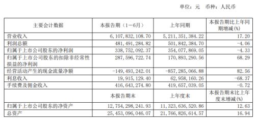 浙江东方2020年上半年净利3.39亿 同比减少4.33%