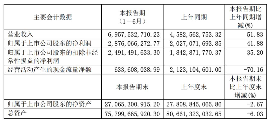 雅戈尔服装不振依靠地产及投资 偿债压力大抛售宁波银行收益9亿