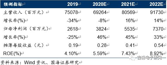 【中报点评】TCL科技:2020Q2业绩超预期,面板行业整合最大受益者