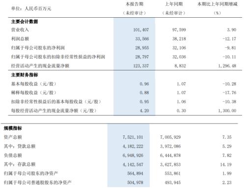 浦发银行2020年上半年净利289.55亿减少9.8% 集团实现利息净收入下降