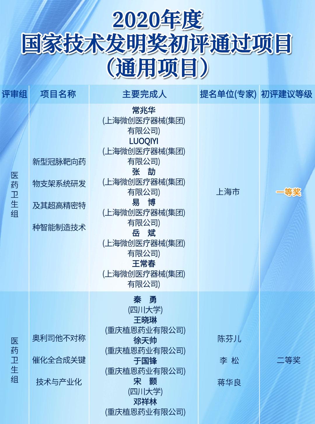 2020年度国家科技奖初评结果发布 钟南山院士团队在列