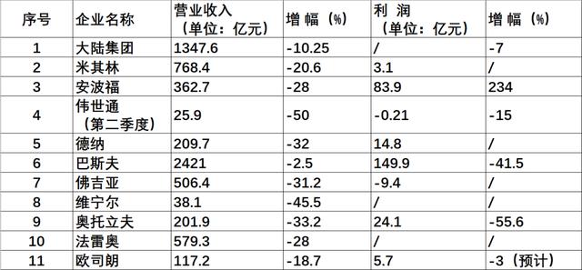 赢咖3代理:润大幅下降跨国零部件业赢咖3代理绩图片