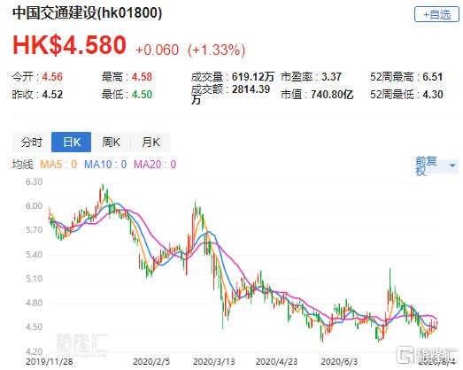 花旗:降中交建(1800.HK)目标价至5.8港元 较高财务杠杆限制增长