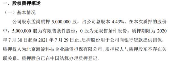 圣博润股东孟岗质押500万股 用于公司向银行贷款提供担保