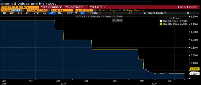 澳洲联储维持利率不变 澳元兑美元震荡上行