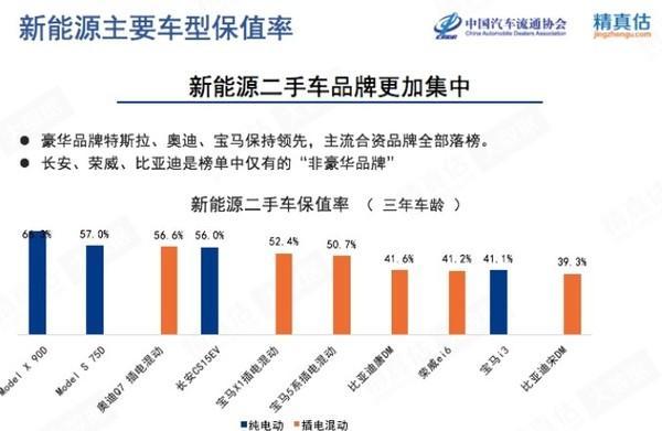 7月新能源汽车保值率公布 特斯拉