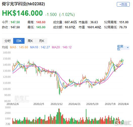 大行评级 | 汇证:降舜宇光学(2382.HK)评级至持有 升目标价至149.9港元