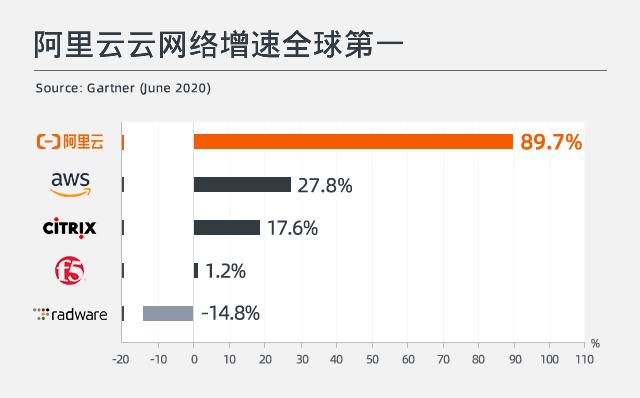Gartner最新企业级网络报告:阿里云增速全球第一 远超亚马逊等巨头