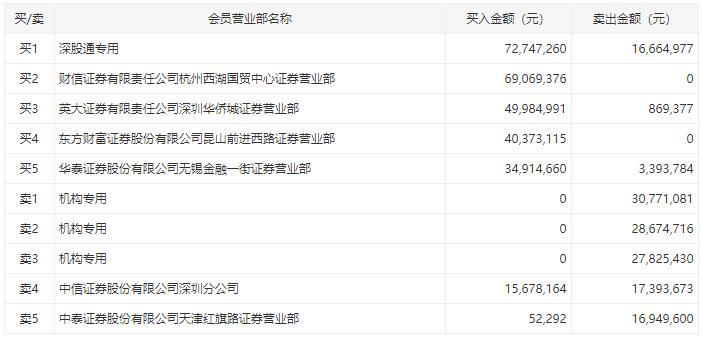 莱宝高科放量涨停 三机构卖出8727万元
