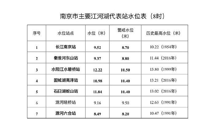 【天富官网代理】京天富官网代理调整防汛应急响图片