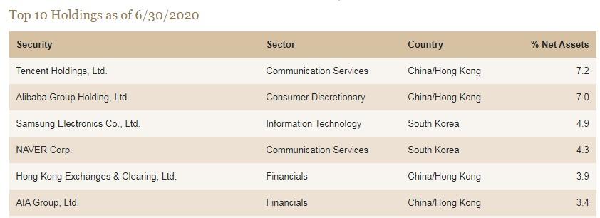 马修斯太平洋老虎基金Q2持仓:投资阿里巴巴(09988)和金蝶国际(00268)等科技股,重仓金融服务和防守型消费行业