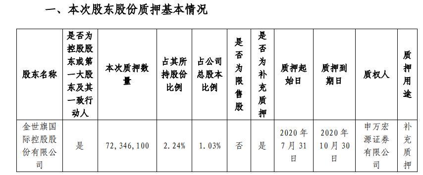 中天金融控股股东金世旗控股质押7235万股 用于补充质押